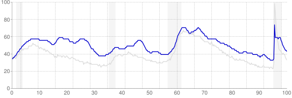 District of Columbia monthly unemployment rate chart from 1990 to September 2021